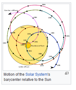wikipedia.en representation of solar system barycenter